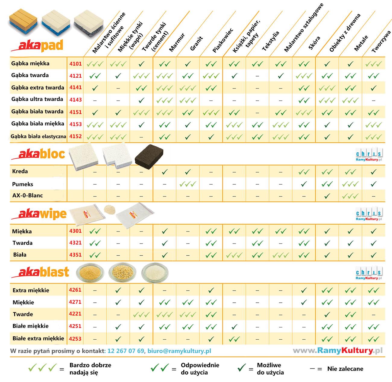 Tabela środków do czyszczenia na sucho